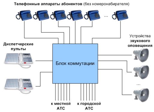 Структурная схема сети диспетчерской связи на основе NDC 1101